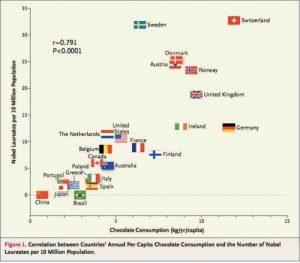 corrélation consommation chocolat et prix nobel